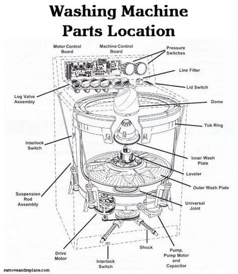 Kenmore Washer Parts Diagram Automotive