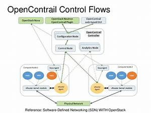 Openstack Integration With Opencontrail And Opendaylight