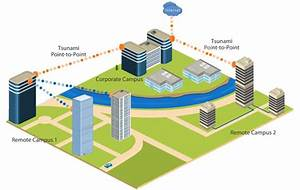 Advantages And Disadvantages Of Campus Area Network  Can