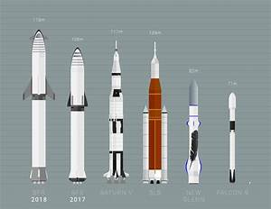 Spacex Starship Size Comparison One Small Hop For Humans