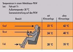 Auto Ohne Klimaanlage : die klimaanlage im kfz ~ Jslefanu.com Haus und Dekorationen