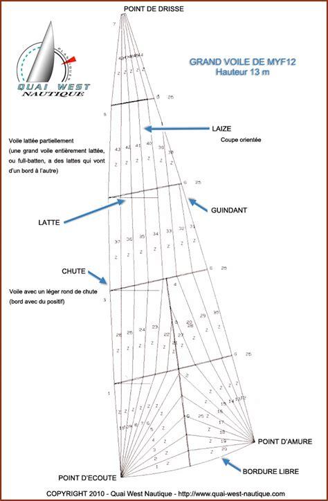 housse de grand voile les mod 232 les de voile mat 233 riaux et fabrication gr 233 ements modernes et traditionnels