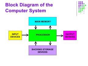 similiar diagram of a computer system keywords,Block diagram,Block Diagram Of Computer System