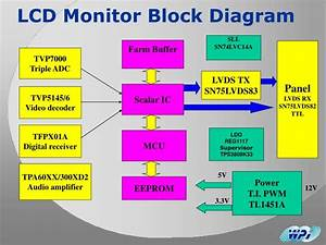 Ppt - Ti Lcd Monitor Solution Powerpoint Presentation