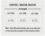The amount of coffee you should use in a french press depends on how much coffee you are making. French Press - George Howell CoffeeGeorge Howell Coffee