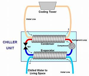 File Water Cooled Chiller Diagram Png
