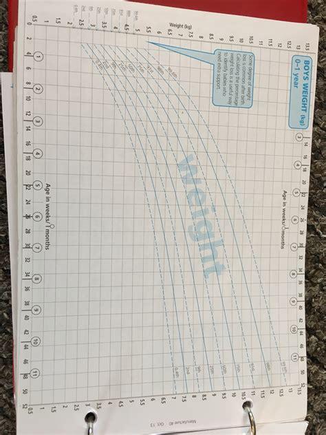 Boys Weight Chart Netmums Chat