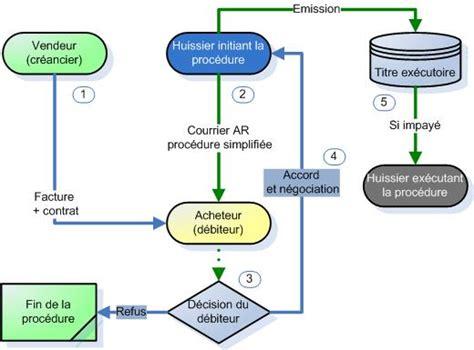 assurance chambre procédure de recouvrement loi macron recouvrement des