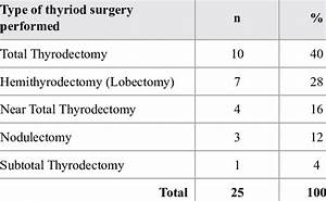 Type Of Thyroid Surgery Performed