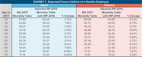 single life annuity table impact of the proposed irs mortality tables and strategies