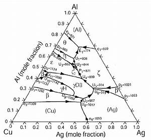 Liquidus Surface Of The Ternary Phase Diagram Showing The