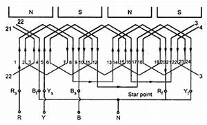 kbreee types of armature windings With phase wiring on ill 14 4 wiring diagram of a three phase alternator