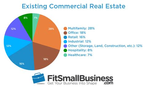 5 Types Of Commercial Real Estate Loans 2018