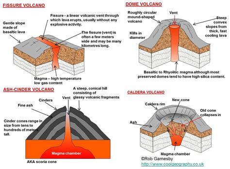 major forms  extrusive activity types  volcanoes