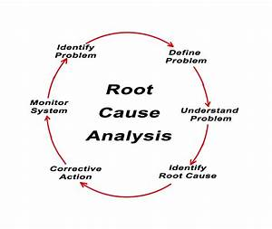Root Cause Functional Medicine