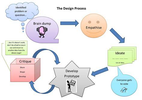 the design process the design process change your school