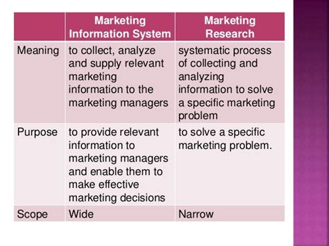 Marketing Information by Marketing Information System Powerpoint