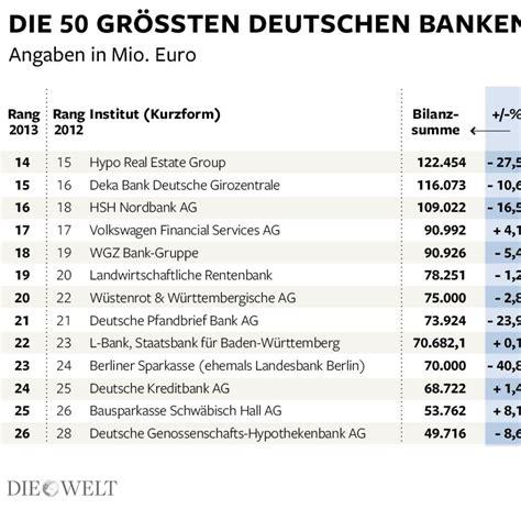 doppelstegplatten welche breiten gibt es geld das sind die gr 246 223 ten banken in deutschland bilder fotos welt