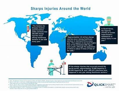 Sharps Statistics Injuries Around Safety Surgical Professionals