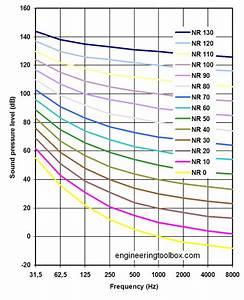 Engineering Toolbox Noise