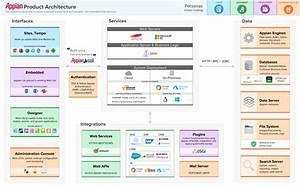 Enterprise Architecture Overview