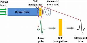 Schematic Diagram Of The Photoacoustic Principle