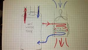 Thermosyphon  Hot Water To Air Heat Exchanger Circulation