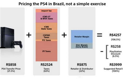 ps4 brasil price makes the rest of you fortunate product