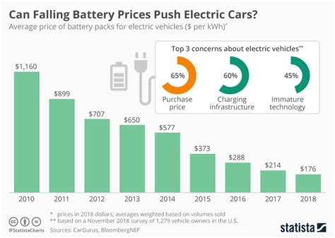 Average Electric Car Price by Chart Can Falling Battery Prices Push Electric Cars