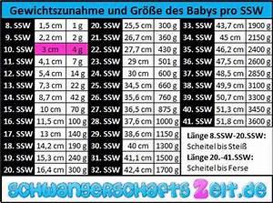 Gewicht Baby Ssw Berechnen : 10 ssw entwicklung bauch gewicht ultraschall ~ Themetempest.com Abrechnung