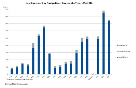 bea bureau of economic analysis new foreign direct investment in the united states 2014 2016
