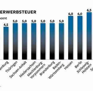 Grunderwerbsteuer Beim Hauskauf : bis 6 5 prozent grunderwerbsteuer macht hauskauf teuer welt ~ Lizthompson.info Haus und Dekorationen