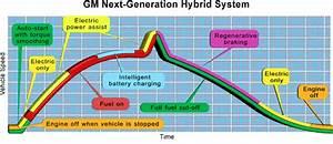 The Science Behind Hybrid Vehicles