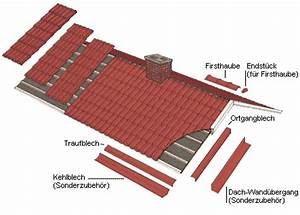 Bezeichnungen Am Dach : dacheindeckung mit elementen aus stahlblech ~ Indierocktalk.com Haus und Dekorationen
