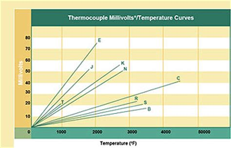 thermocouple types types of thermocouples comparison of thermocouple types