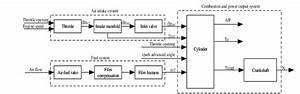 Schematic Diagram Of The Engine Model 3  Establishment Of