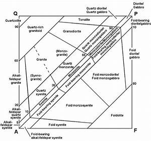 Interpretation Of Geological Phase Diagrams