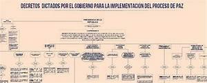 Mapa De Decretos Para Implementaci U00f3n Del Acuerdo De Paz