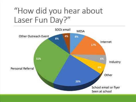 How Did You Hear by Laser Day Report Education At The Center For