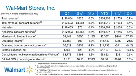 wal mart stores    results earnings call