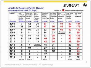 Anzahl Tage Berechnen Zwischen Zwei Daten : dieselverbote der vernichtungsfeldzug gegen eine deutsche top industrie ruhrkultour ~ Themetempest.com Abrechnung
