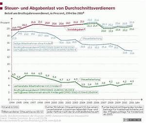 Euro 6 Steuer Berechnen : steuer und abgabenlast von durchschnittsverdienern bpb ~ Themetempest.com Abrechnung