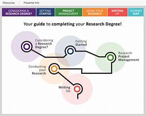 Postgraduate Research Toolkit