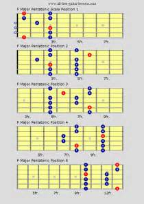 Jazz Guitar Scales & Modes