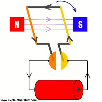 Electric Motor Diagram by How Do Electric Motors Work Explain That Stuff