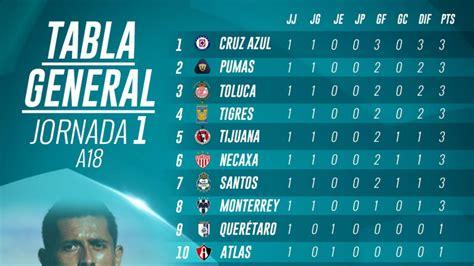La tabla general de la Liga MX tras la jornada 1 del ...