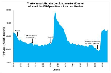 wasserverbrauch deutschland 2016 pinkelkurve wasserverbrauch w 228 hrend deutschland spiel stadtwerke m 252 nster