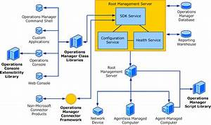 Scom Sdk Architecture Overview