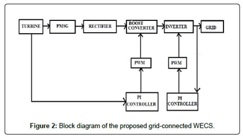 Wind Energy Conservation With Grid Levelling For Transient