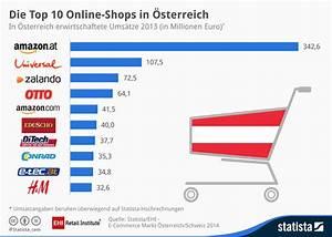 Gartendeko Online Shop österreich : infografik die top 10 online shops in sterreich statista ~ Articles-book.com Haus und Dekorationen